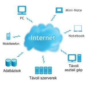 Felhő szolgáltatások